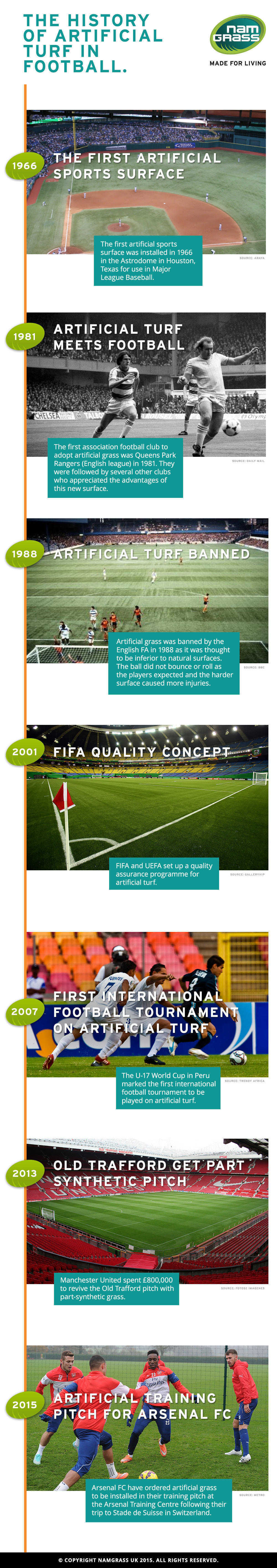Artificial Turf in Football History